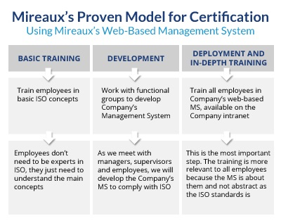 Proven Model Certification for ISO Consulting