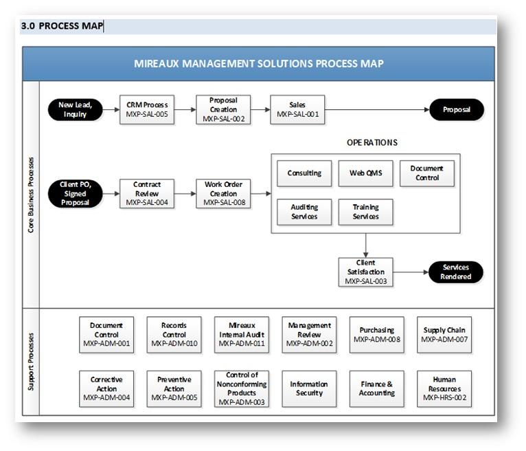 Process Map Mireaux Management Solutions